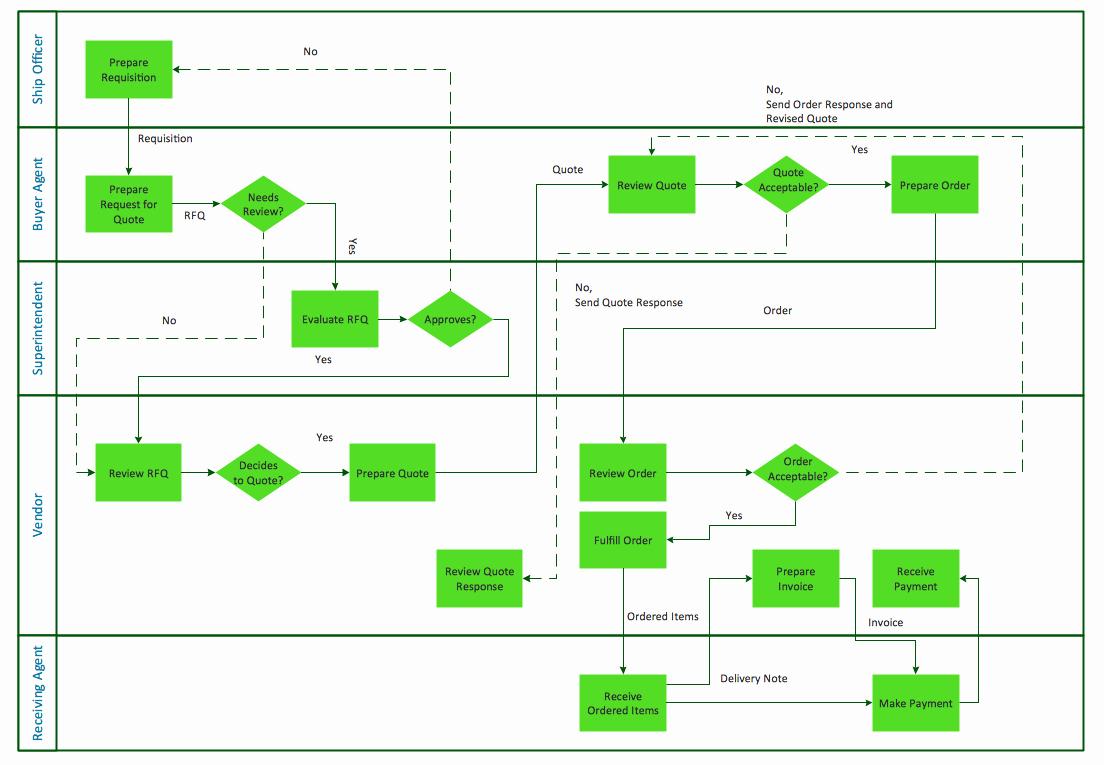 Process Map Vs Flow Chart Beautiful Horizontal Cross Functional Flowchart