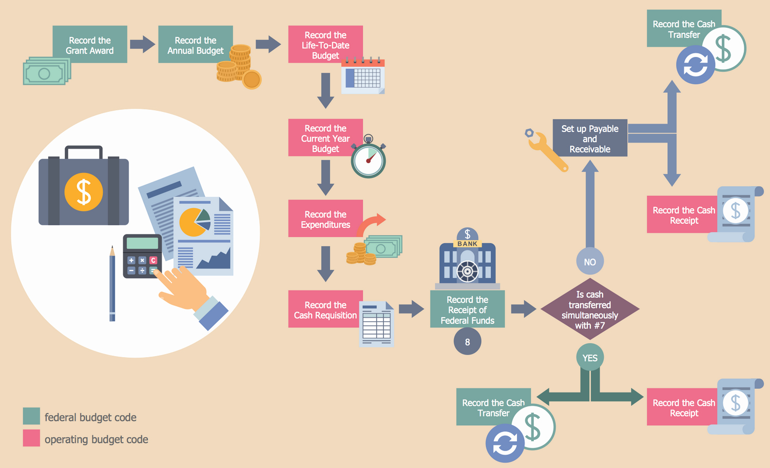 Process Map Vs Flow Chart Best Of Business Process Workflow Diagrams solution