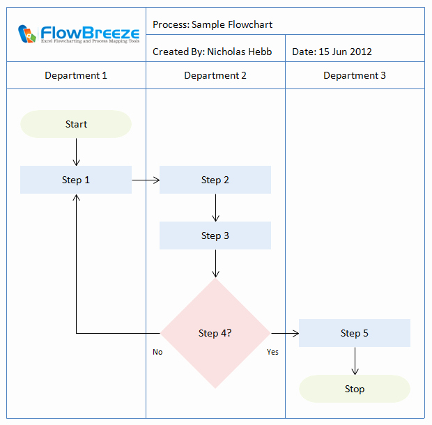 Process Map Vs Flow Chart Best Of How to Flow Chart General Flowchart Making Tips and