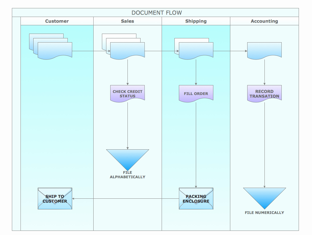 Process Map Vs Flow Chart Fresh Conceptdraw Samples