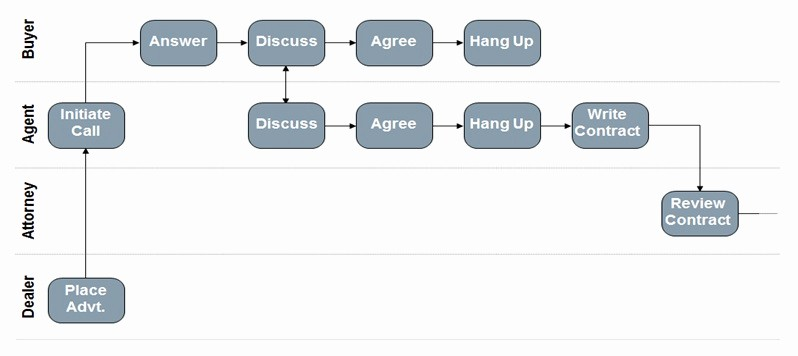 Process Map Vs Flow Chart Inspirational Six Sigma Dmaic Process Define Phase Process Mapping