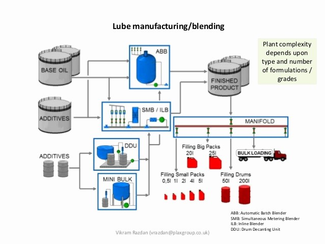 Process Map Vs Flow Chart Lovely 56 Best Batching Plant Process Flow Chart