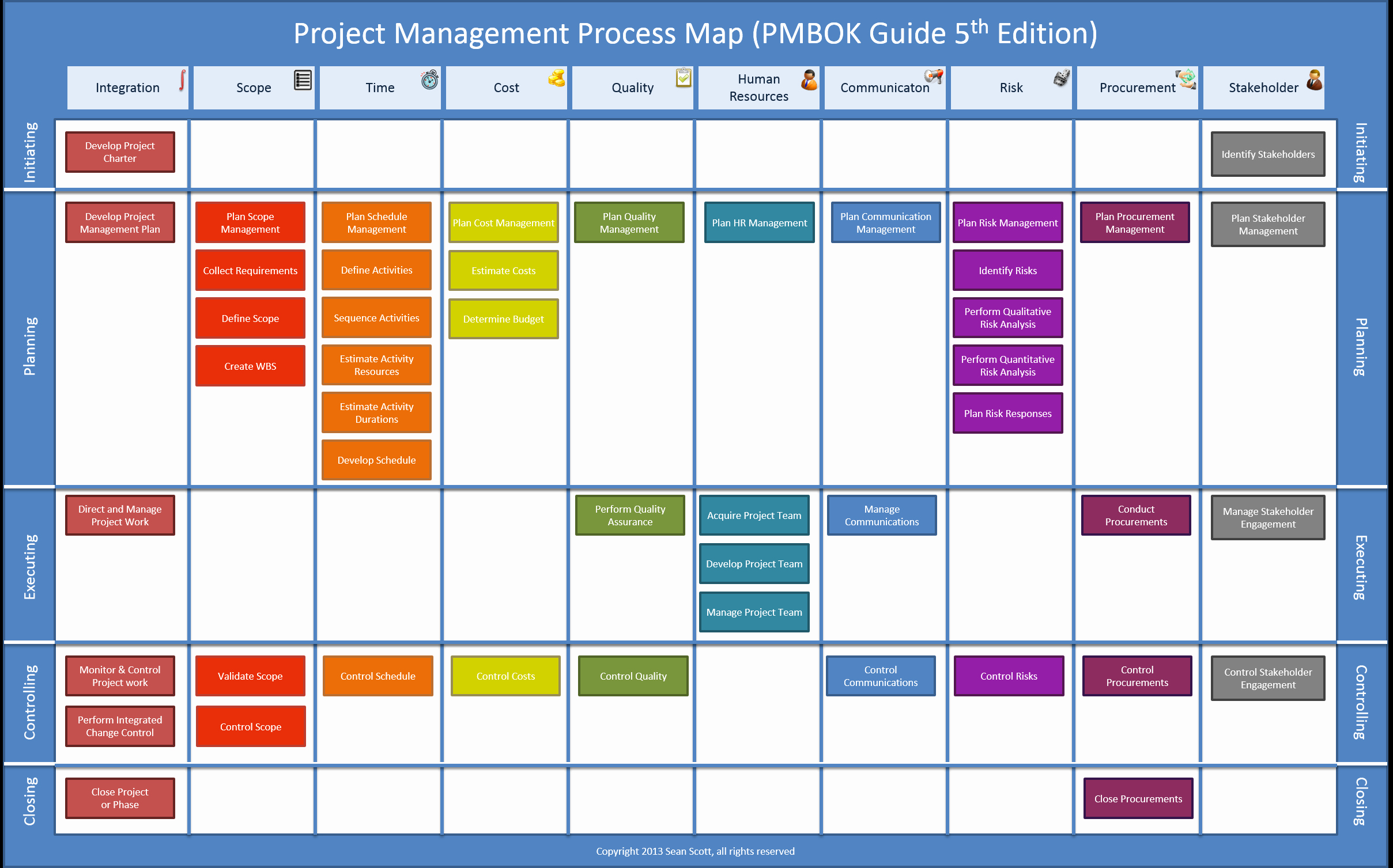 Process Map Vs Flow Chart Lovely Pmbok Process Map 5th Edition