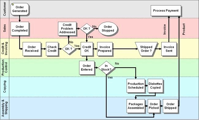 Process Map Vs Flow Chart Lovely Week 3 Strategic Decision Making