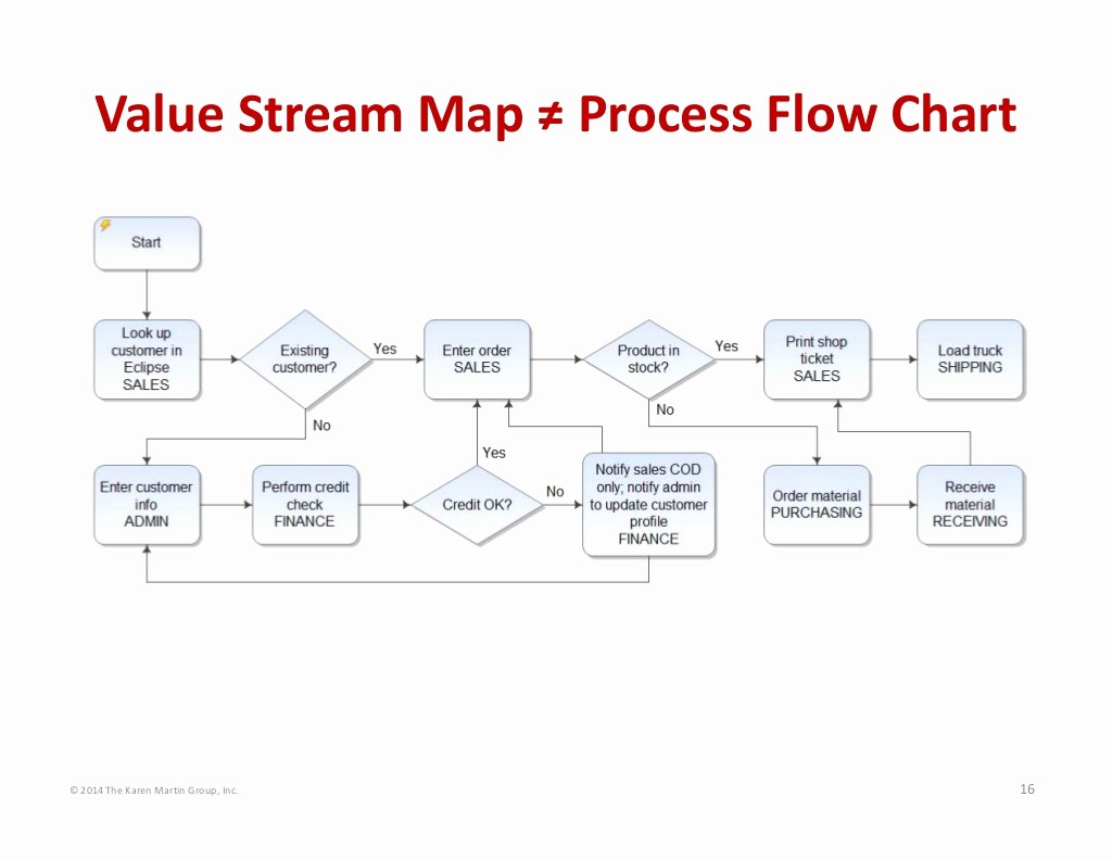 Process Map Vs Flow Chart Luxury © 2014 the Karen Martin Group Inc 16 Value Stream Map
