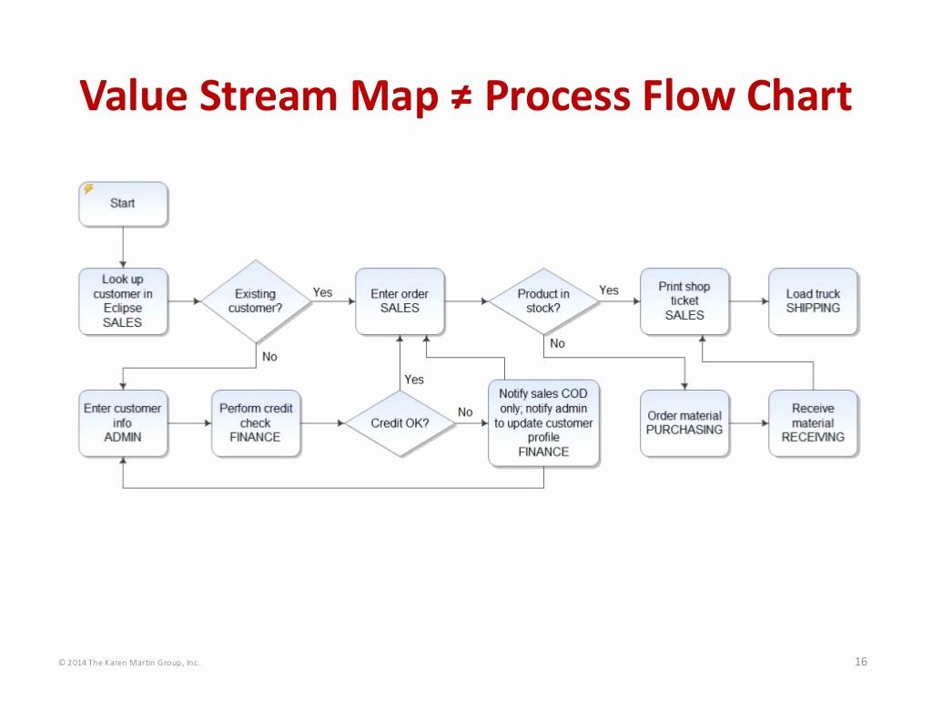 Process Map Vs Flow Chart Luxury © 2014 the Karen Martin Group Inc 16 Value Stream Map