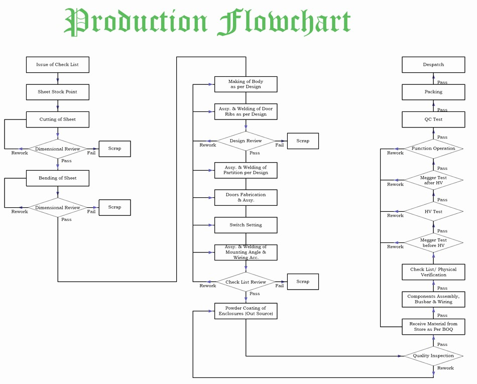 Process Map Vs Flow Chart Luxury 58 Inspirational Plc Process Flow Chart