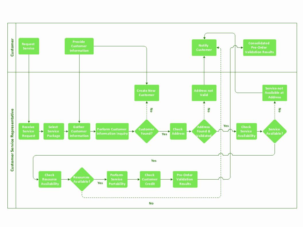 Process Map Vs Flow Chart Luxury Business Process Flowchart