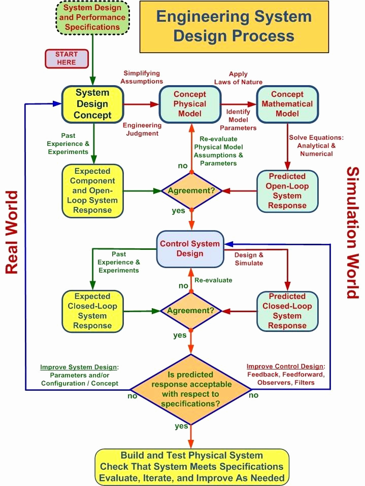 Process Map Vs Flow Chart Luxury Flowchart Outlining the Engineering System Design Process