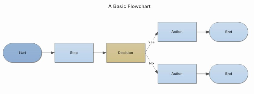 Process Map Vs Flow Chart Luxury Flowchart Process Flow Charts Templates How to and More