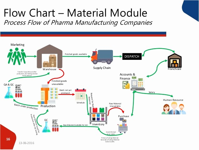 Process Map Vs Flow Chart Luxury Process Flow Of Pharma Panies