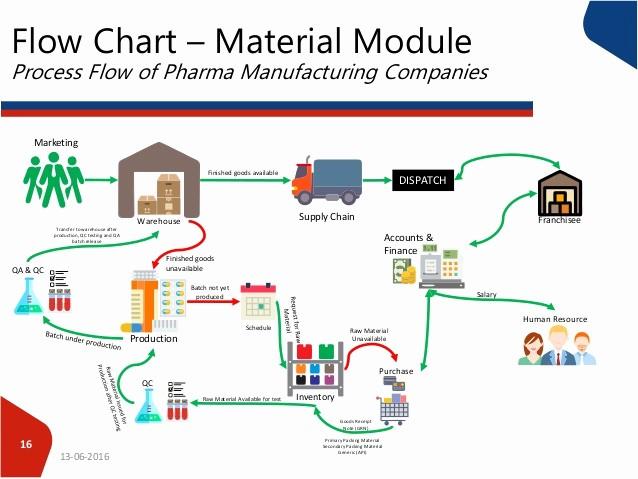 Process Map Vs Flow Chart Luxury Process Flow Of Pharma Panies