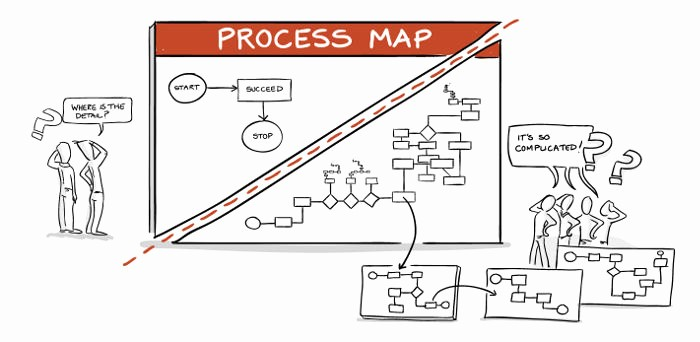 Process Map Vs Flow Chart Luxury Process Mapping Step by Step Guided Video Mapping tools