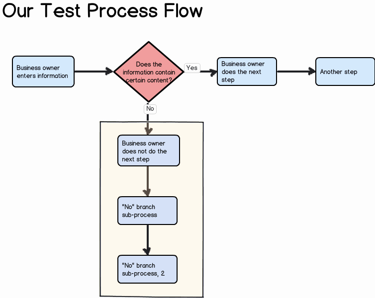 Process Map Vs Flow Chart Luxury Test Balsamiq for Process Flow Diagrams University