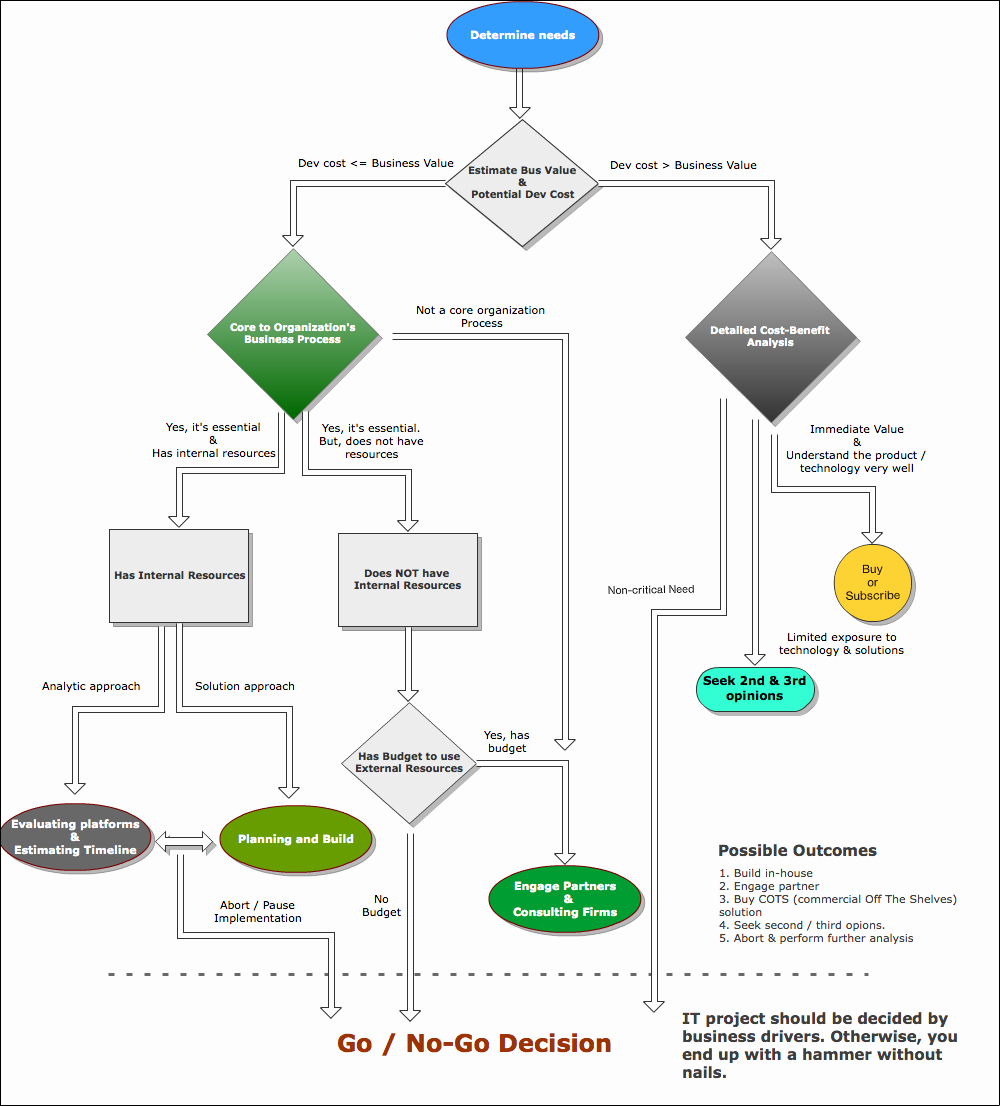 Process Map Vs Flow Chart Luxury tools