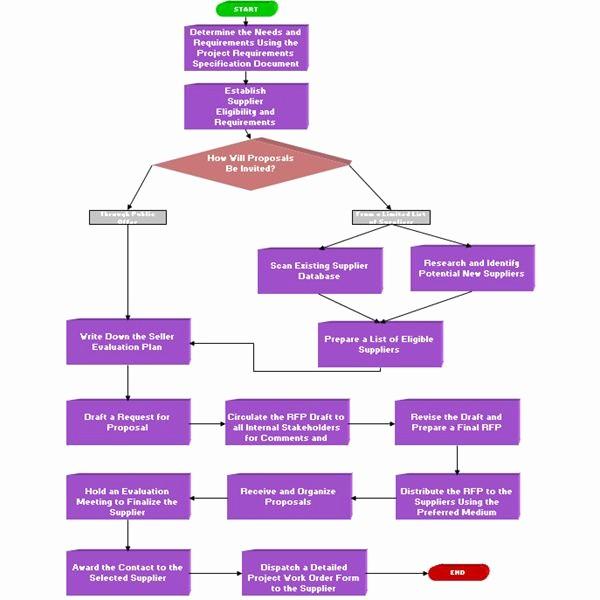 Process Map Vs Flow Chart Luxury Vendor Selection Process Flowchart Flowchart In Word