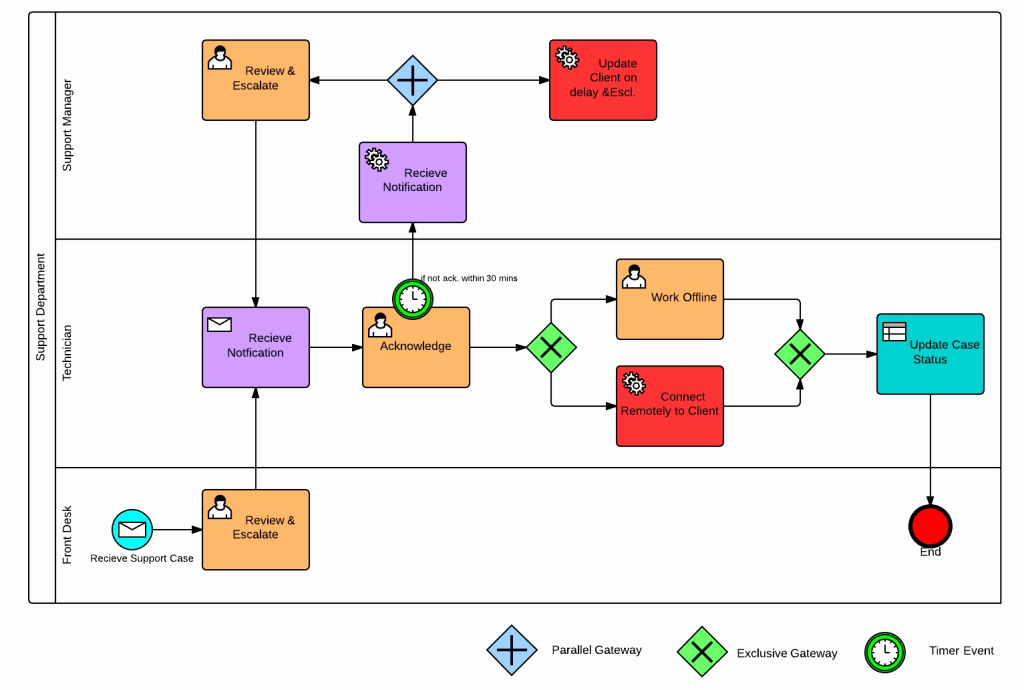 Process Map Vs Flow Chart Luxury why Use Bpmn Over Flowcharts Mcftech