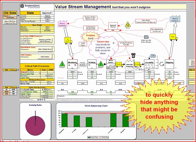 Process Map Vs Flow Chart Luxury why Would You Use Value Stream Mapping
