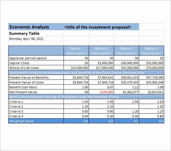 Product Costing Template Excel Free Inspirational 17 Cost Analysis Samples