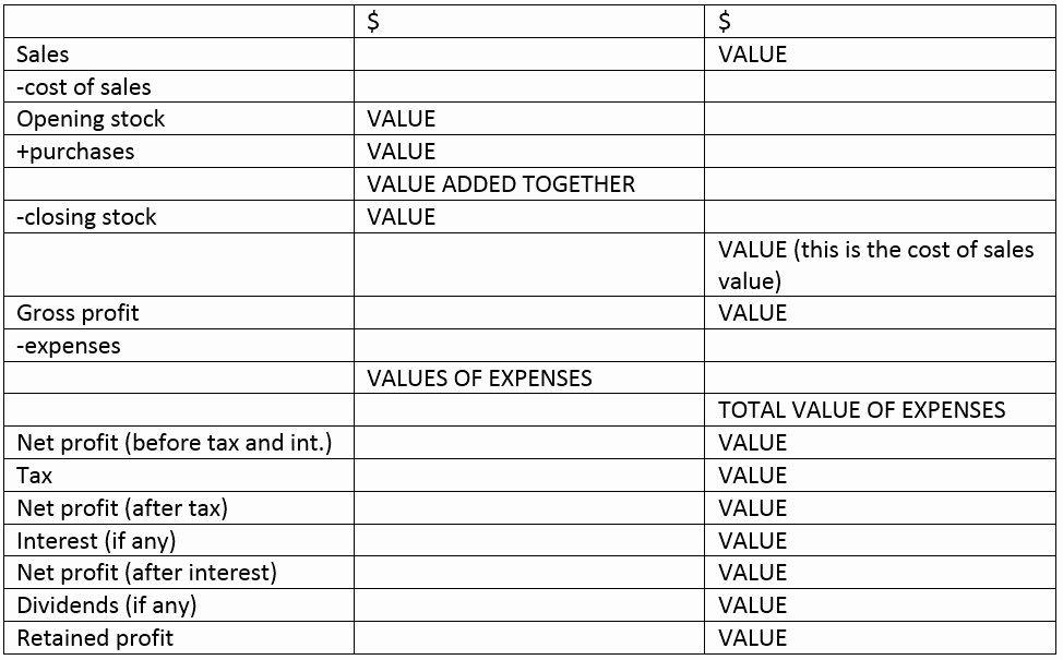 Profit & Loss Statement format Best Of Balance Sheet & Profit and Loss Account format