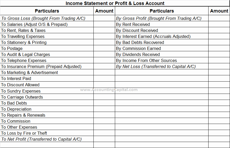 Profit & Loss Statement format Lovely Profit and Loss Vs Profit and Loss Appropriation Account