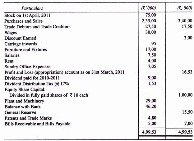Profit and Loss Account Sheet Awesome Preparation Of Statement Of Profit and Loss Account