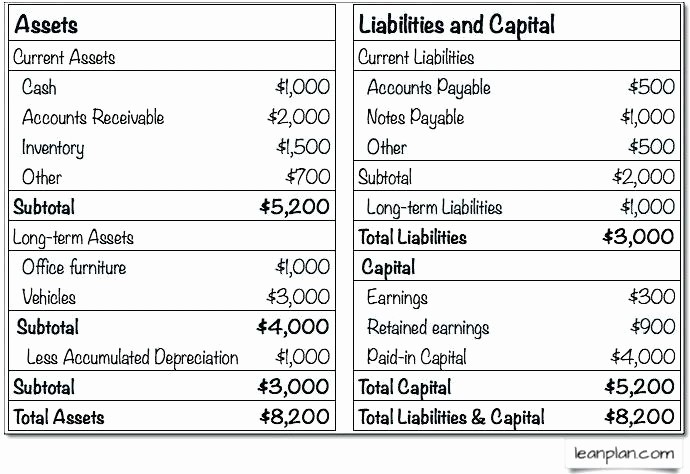 Profit and Loss Account Sheet Awesome Profit and Loss and Balance Sheet format In Excel