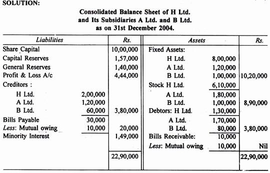 Profit and Loss Account Sheet Fresh Consolidated Profit and Loss Account