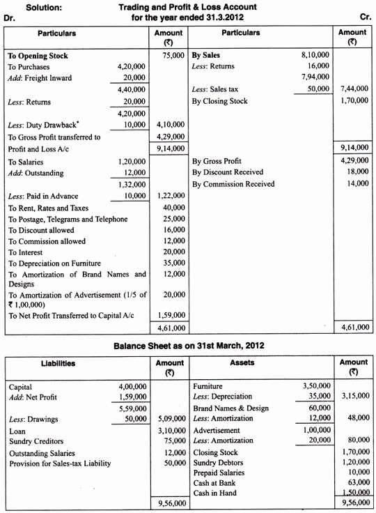 Profit and Loss Account Sheet Fresh the Beginners Guide to Balance Sheet