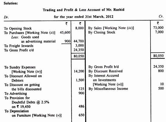 Profit and Loss Account Sheet Fresh Trading and Profit and Loss Accounts 15 Problems