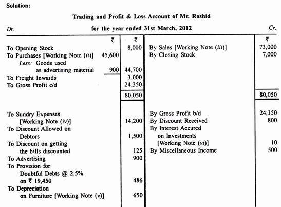 Profit and Loss Account Sheet Fresh Trading and Profit and Loss Accounts 15 Problems