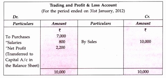 Profit and Loss Account Sheet Inspirational Final Accounts Profit and Loss Account and Balance Sheet