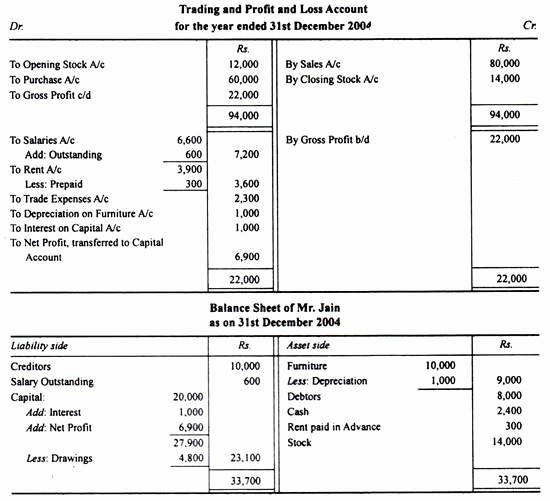 Profit and Loss Account Sheet Luxury How to Prepare A Worksheet for the Final Accounts with 2
