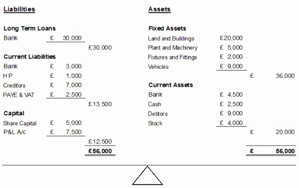 Profit and Loss Account Sheet Luxury How to Prepare Profit and Loss Account