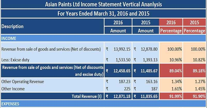 Profit and Loss Account Template Unique Download Free Financial Analysis Templates In Excel Scheme
