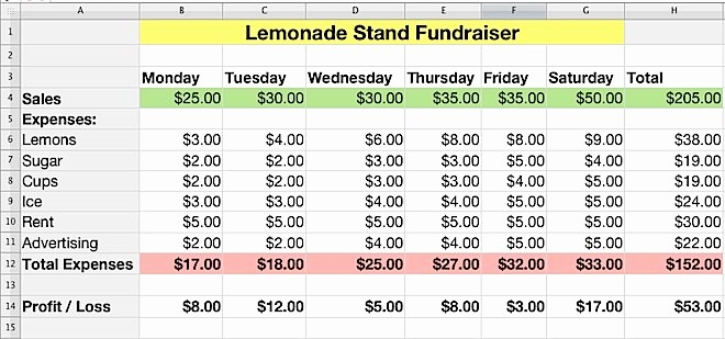 Profit and Loss Excel Spreadsheet Unique Iwork Numbers Lemonade Stand Profit and Loss
