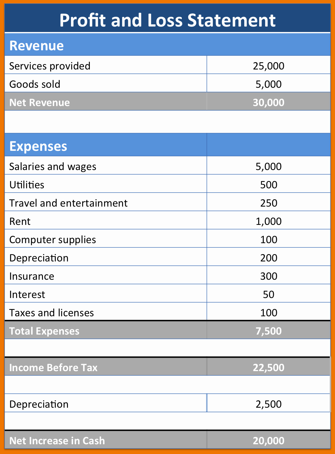 Profit and Loss Free Template New Trucking Profit and Loss Spreadsheet and Profit and Loss