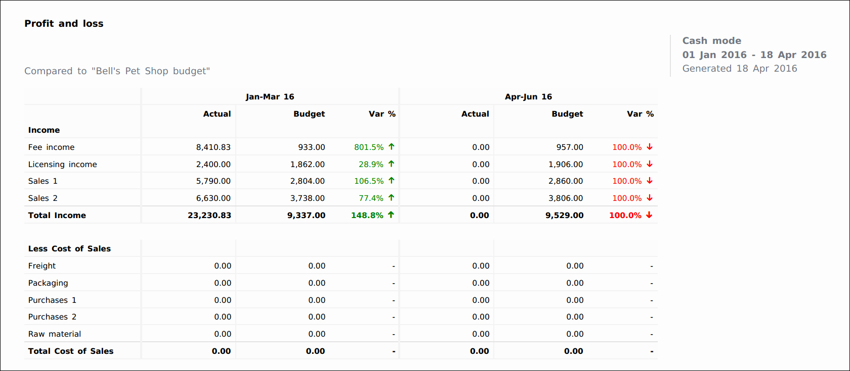 Profit and Loss Report Template Awesome Analyse Your Profit or Loss Myob Essentials Accounting