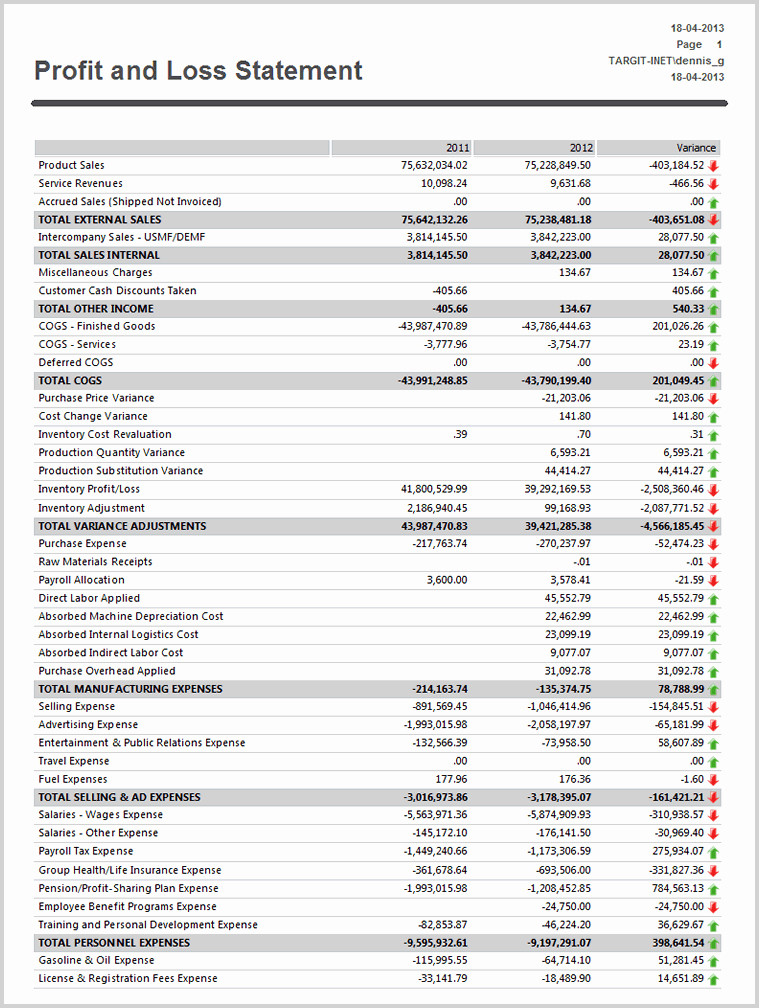 Profit and Loss Report Template Awesome Documentation for Microsoft Business solutions Axapta 3 0