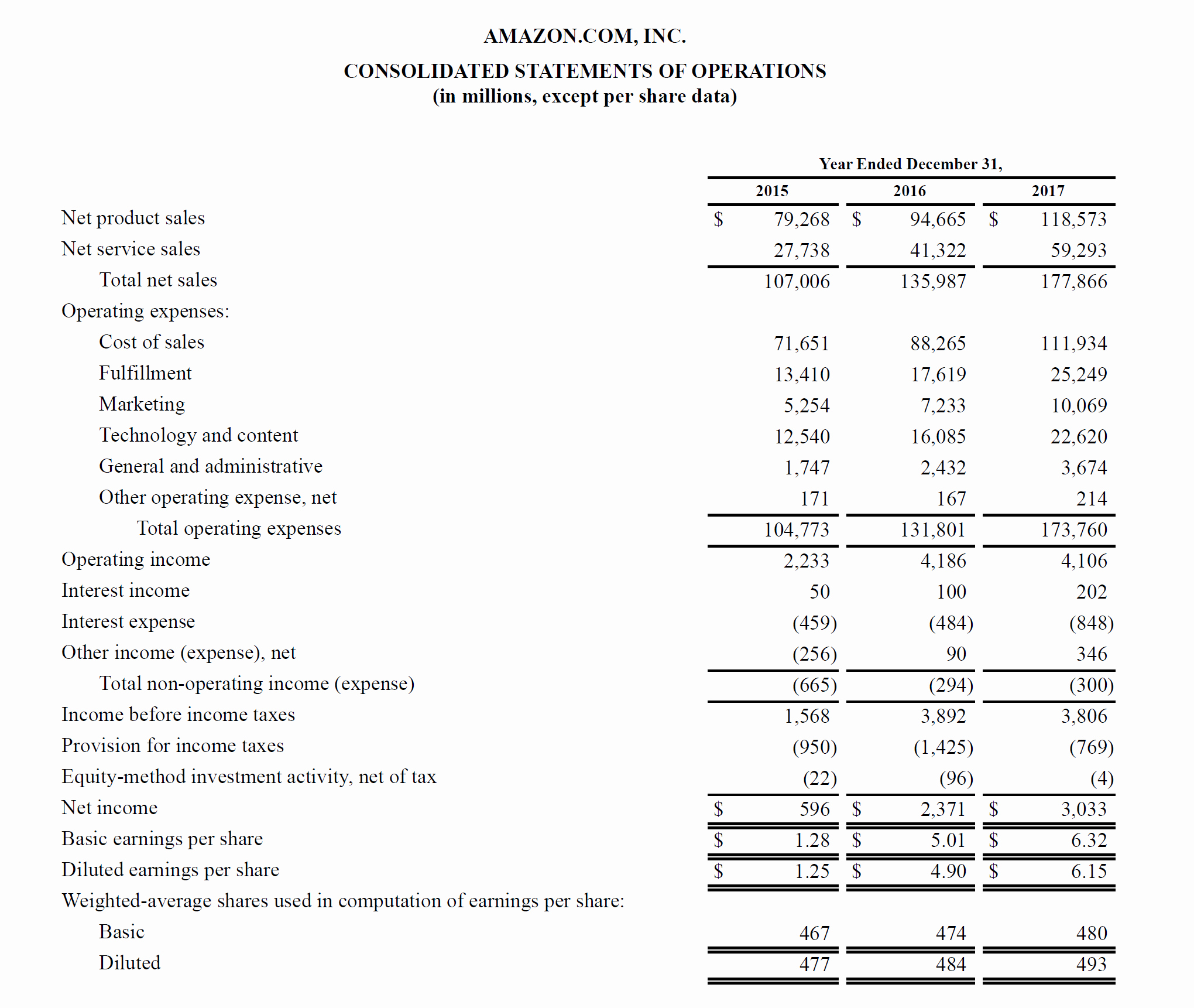 Profit and Loss Sheet Examples Elegant Profit and Loss Statement Guide to Understanding A