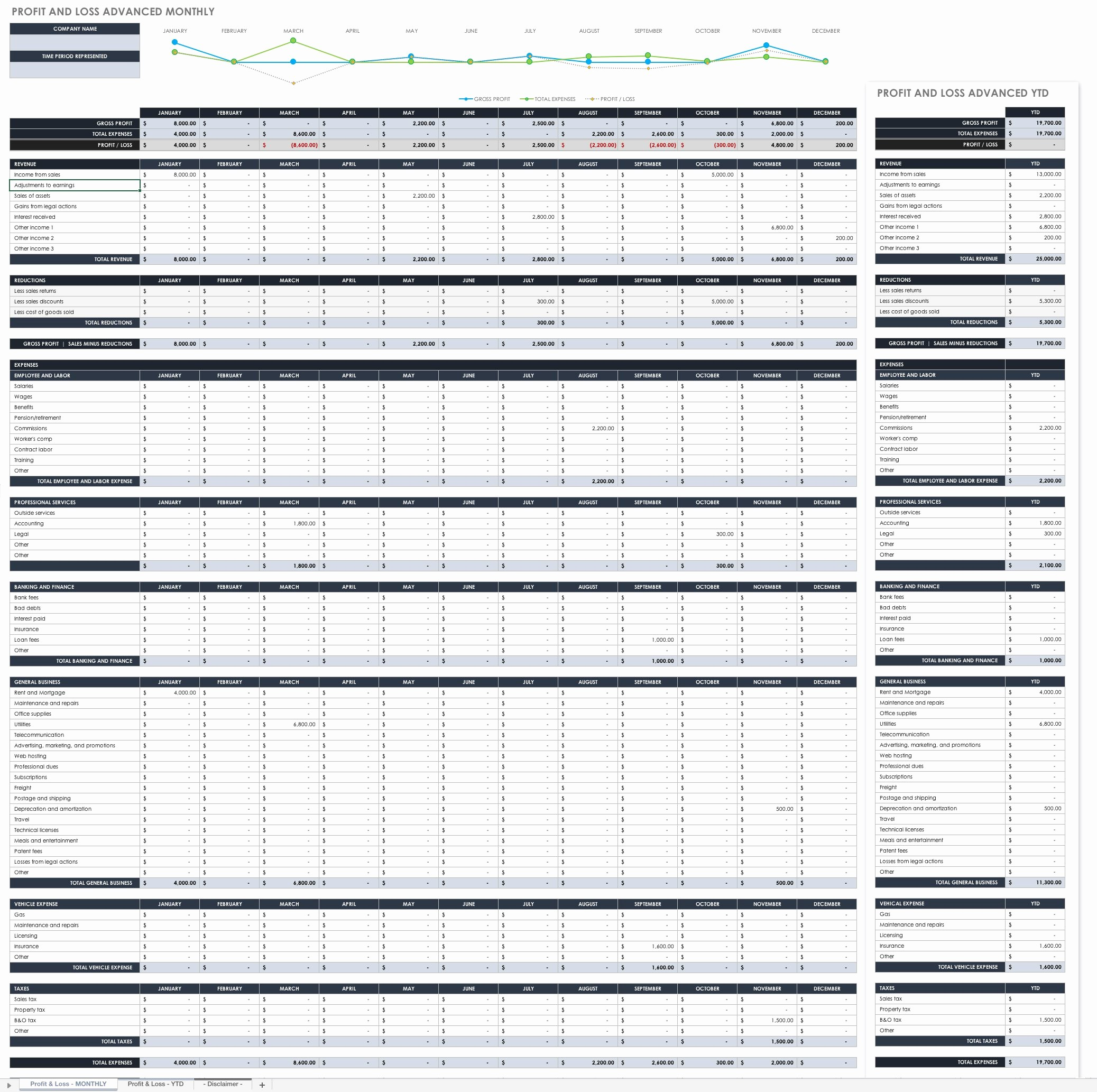 Profit and Loss Sheet Template Unique How to Use Profit and Loss Templates