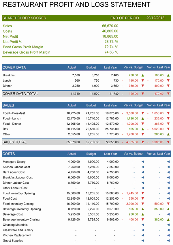 Profit and Loss Spreadsheet Example Awesome Restaurant Profit and Loss Statement Template for Excel