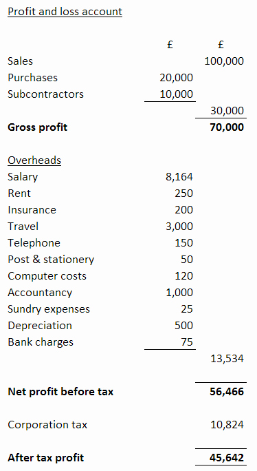 Profit and Loss Spreadsheet Example Inspirational What is A Profit and Loss Account Jf Financial