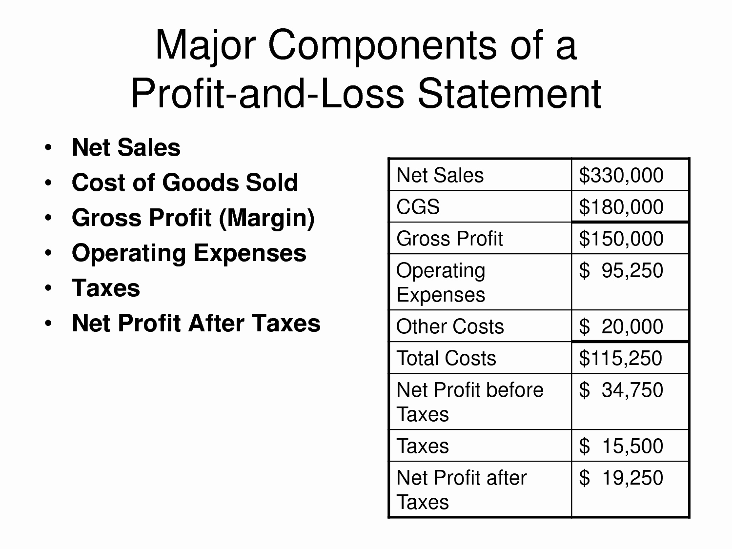 Profit and Loss Statement Examples New Basic P&l Template Mughals