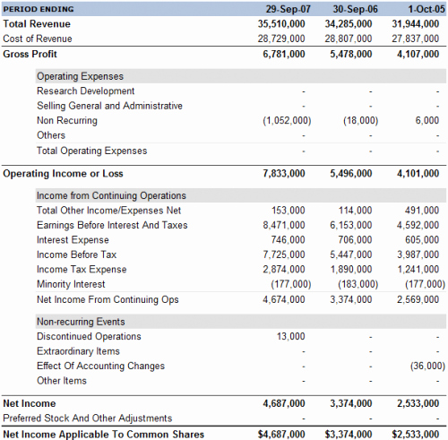 Profit and Loss Statements Examples New 7 Profit and Loss Statement Templates Excel Pdf formats