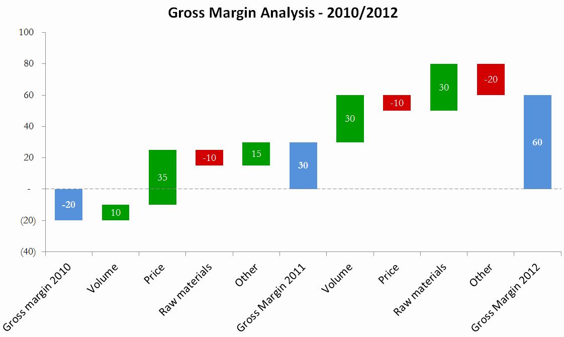 Profit Margin Excel Spreadsheet Template Inspirational How to Calculate Profit Margin In Excel Free Profit