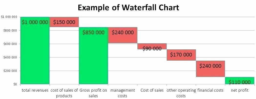 Profit Margin Excel Spreadsheet Template Inspirational Profit Margin Templates Slides and Graphics Calculator