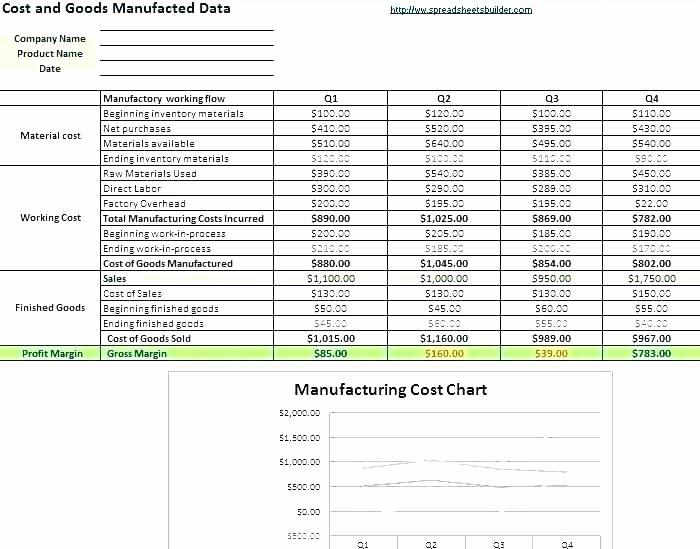 Profit Margin Excel Spreadsheet Template Inspirational Profit Spreadsheet Template Calculate Margin Excel Markup