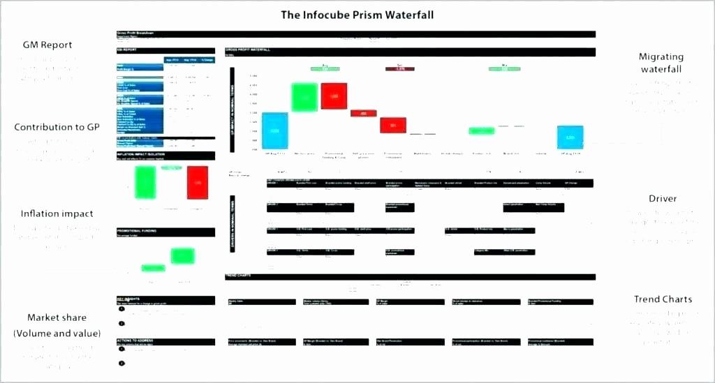 Profit Margin Excel Spreadsheet Template Unique Margin Calculation In Excel Profit formula Restaurant and