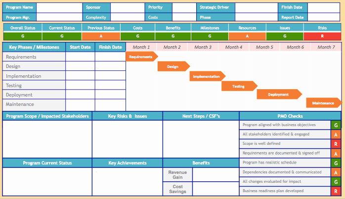 Program Management Status Report Template Luxury Do You Know How to Create A Good Quality Successful